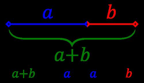 a + b : a = a : b